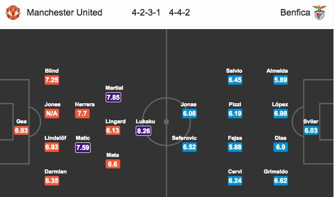Đội hình dự kiếnManchester United vs Benfica