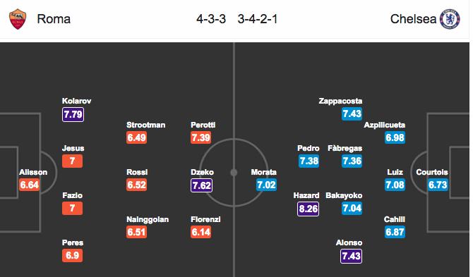 Đội hình dự kiếnAS Roma vs Chelsea