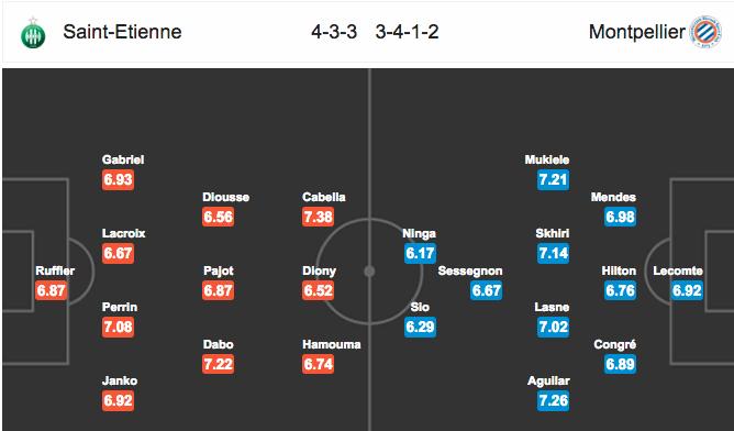 Đội hình dự kiếnSaint-Etienne vs Montpellier