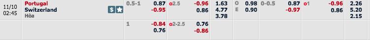 Kèo nhà cáiBồ Đào Nha vs Thụy Sĩ