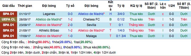 Thống kê phong độ gần đâyAtletico Madrid