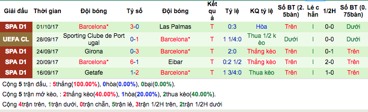 Thống kê phong độ gần đâyBarcelona
