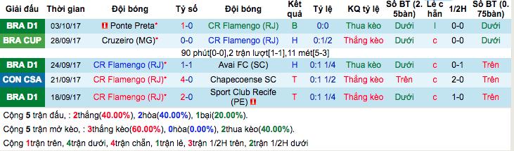 Thống kê phong độ gần đây Flamengo