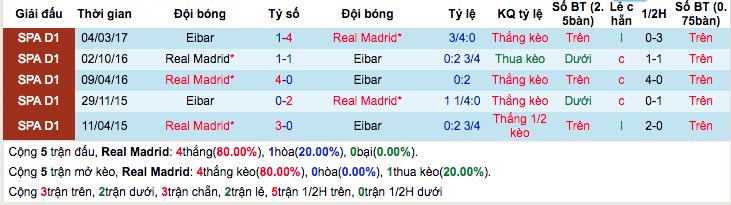 Thống kê thành tích đối đầu gần đâyReal Madrid vs Eibar