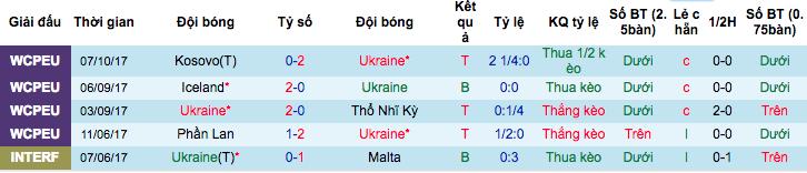 Thống kê phong độ gần đâyUkraine