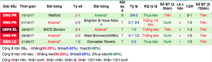Thống kê phong độ gần đây Arsenal