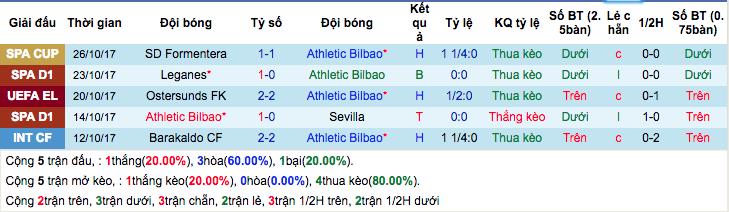 Thống kê phong độ gần đâyAthletic Bilbao