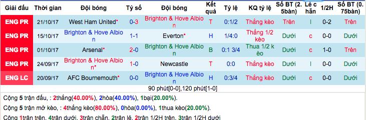 Thống kê phong độ gần đâyBrighton & Hove