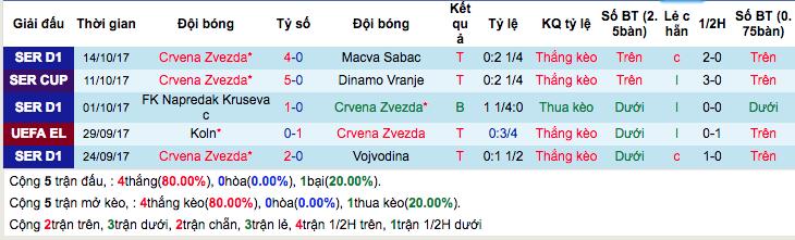 Thống kê phong độ gần đâyCrvena Zvezda