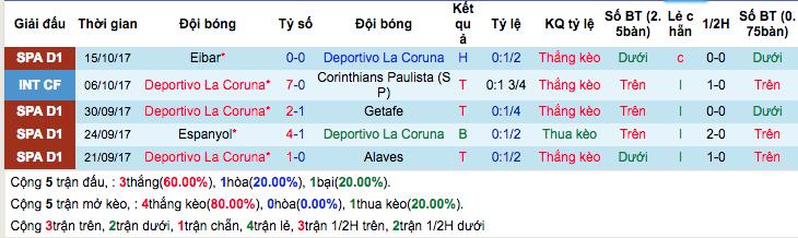 Thống kê phong độ gần đâyDeportivo La Coruna