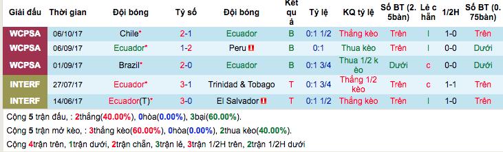 phong độ gần đâyEcuador
