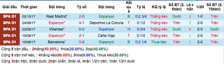 Thống kê phong độ gần đâyEspanyol