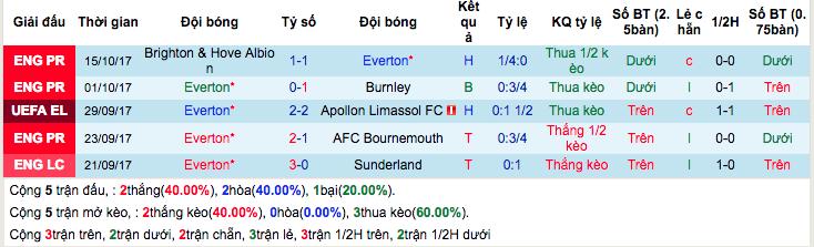 Thống kê phong độ gần đây Everton