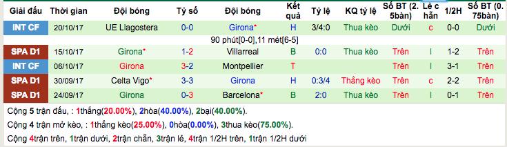 Thống kê phong độ gần đây Girona