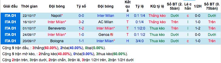 Thống kê phong độ gần đâyInter Milan