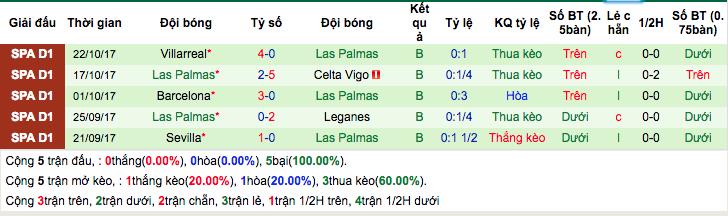 Thống kê phong độ gần đâyLas Palmas
