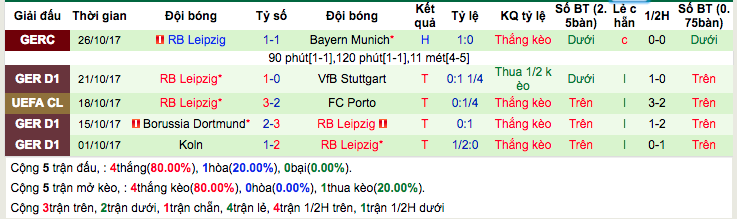Thống kê phong độ gần đâyRB Leipzig