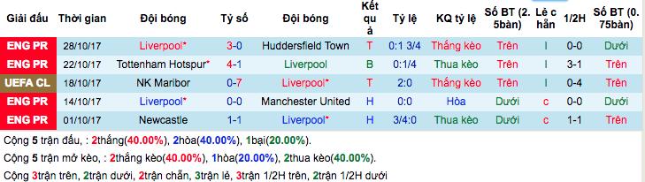 Thống kê phong độ gần đây Liverpool