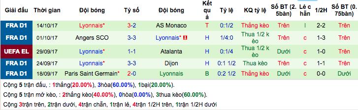 Thống kê phong độ gần đây Lyon