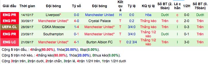 Thống kê phong độ gần đâyManchester United