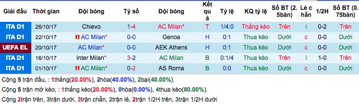 Thống kê phong độ gần đâyAC Milan