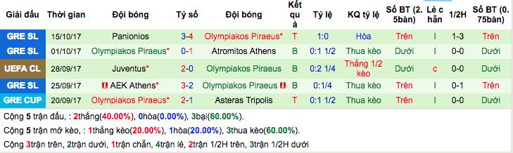 Thống kê phong độ gần đâyOlympiakos