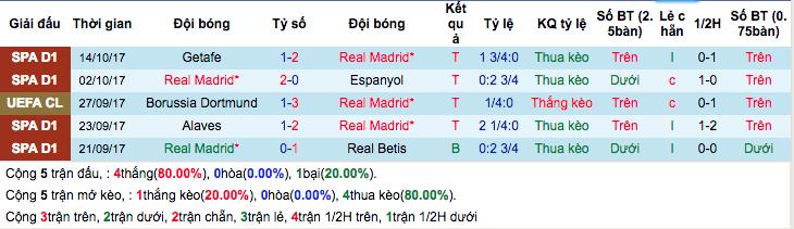 Thống kê phong độ gần đâyReal Madrid