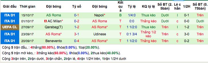 Thống kê phong độ gần đâyAS Roma