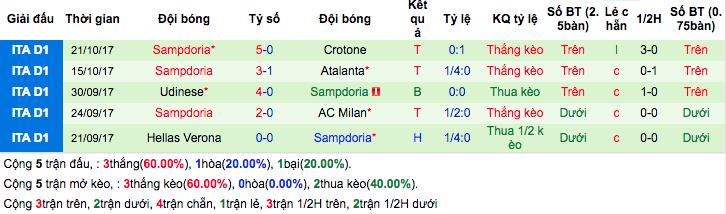 Thống kê phong độ gần đâySampdoria