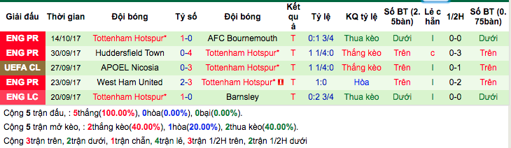 Thống kê phong độ gần đây Tottenham
