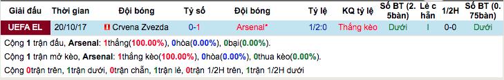 Thống kê thành tích đối đầuArsenal vs Crvena Zvezda