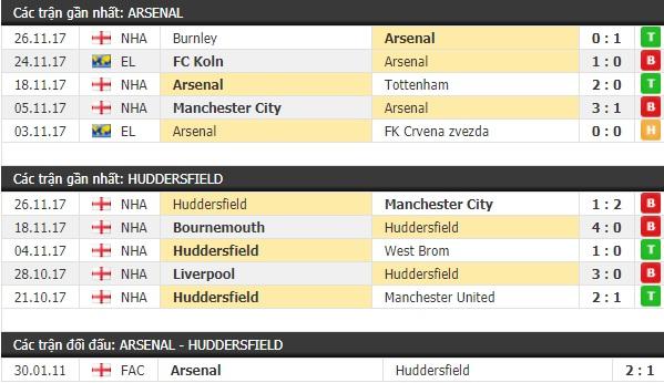 Thành tích và kết quả đối đầu Arsenal vs Huddersfield