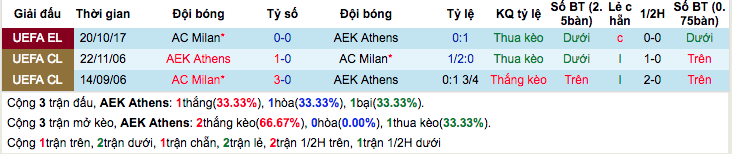 Thống kê thành tích đối đầuAEK Athens vs AC Milan