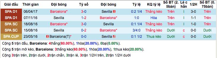 Thống kê thành tích đối đầuBarcelona vs Sevilla