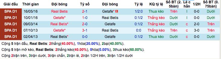 Thống kê thành tích đối đầuReal Betis vs Getafe