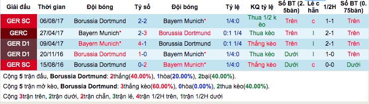 Thống kê thành tích đối đầuDortmund vs Bayern Munich