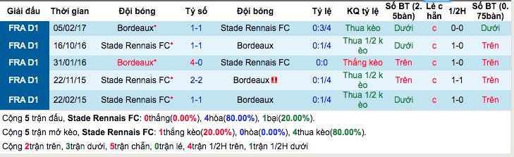Thống kê thành tích đối đầuRennes vs Bordeaux
