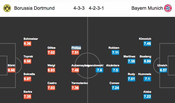 Đội hình dự kiếnDortmund vs Bayern Munich