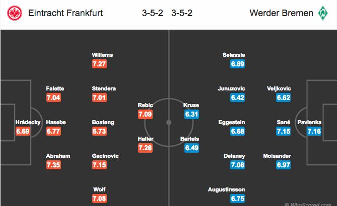 Đội hình dự kiếnEintracht Frankfurt vs Werder Bremen