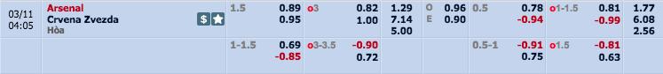 Kèo nhà cáiArsenal vs Crvena Zvezda