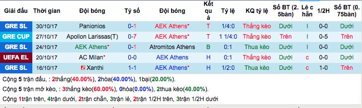Thống kê phong độ gần đâyAEK Athens