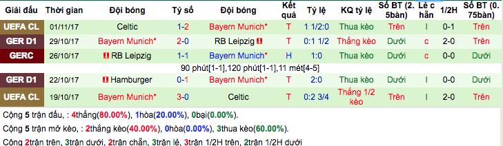 Thống kê phong độ gần đâyBayern Munich