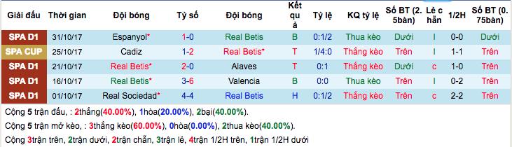 Thống kê phong độ gần đâyReal Betis