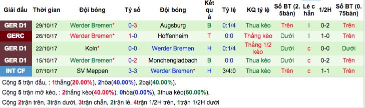 Thống kê phong độ gần đâyWerder Bremen