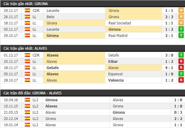 Thành tích và kết quả đối đầu Girona vs AlavesThành tích và kết quả đối đầu Girona vs Alaves