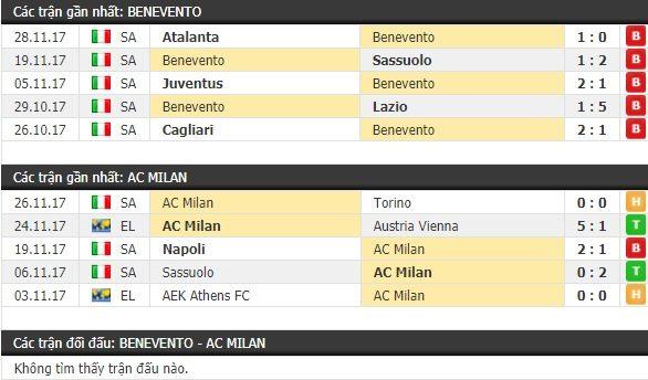 Thành tích và kết quả đối đầu Benevento vs AC Milan
