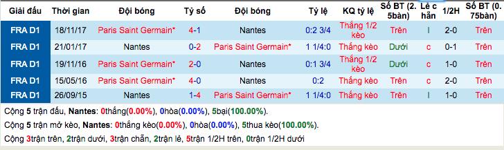 Nhận định về trận đấu Nantes vs PSG, 3h00 ngày 15/1