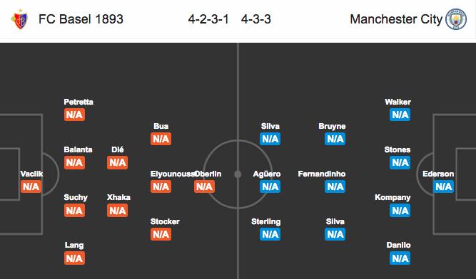 Soi kèo Basel vs Manchester City, 2h45 ngày 14/2: Gian nan ...