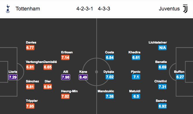 Soi kèo Tottenham vs Juventus, 2h45 ngày 8/3: Gà trống cất ...