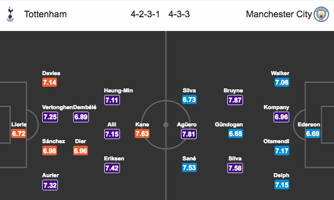 Soi kèo Tottenham vs Man City, 1h45 ngày 15/4: Gá trống ...